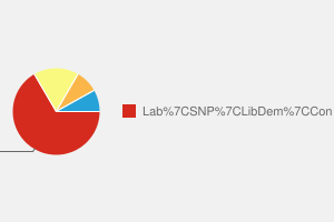 2010 General Election result in Coatbridge, Chryston & Bellshill